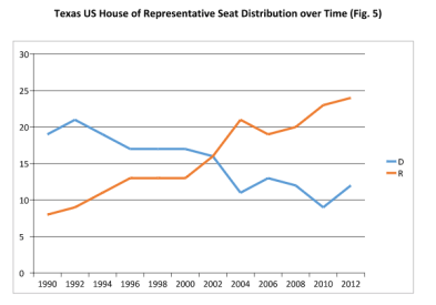 Graph of Democrat vs Republican seat totals in Texas.